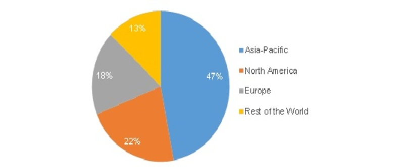 Global Polyolefins Industry 2019 Market Share, Growth, Size, Demand, Key Player, Development Analysis and Forecast 2023
