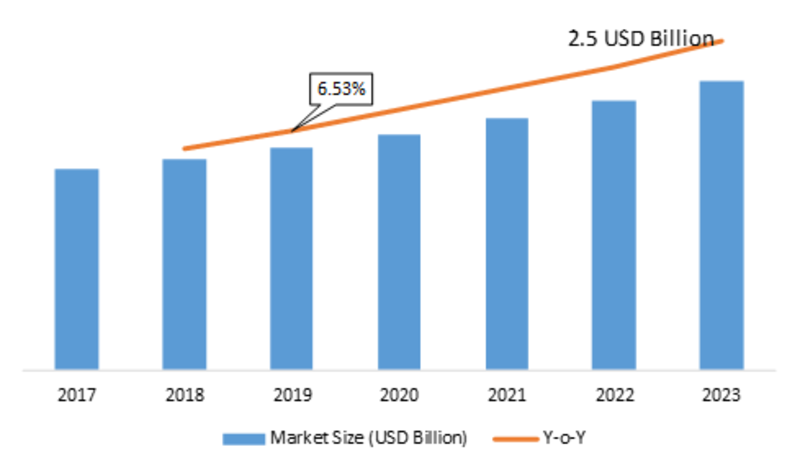 Cable Management Accessories Market 2019 Growth, Segmentation, Sales Revenue, Production, Upcoming Demands, Business Prospect and Industry Research Report, 2023
