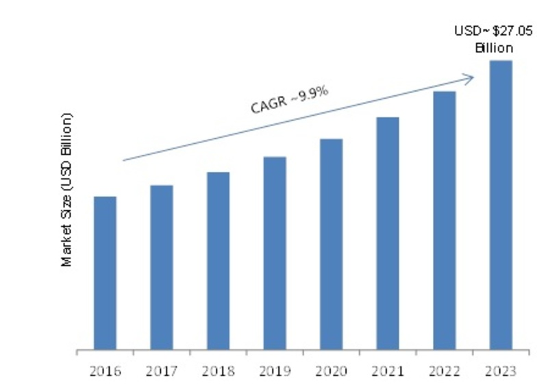 Machine-to-Machine (M2M) Connections Market 2019 Share, Analytical Overview, Emerging Opportunities, Development Status, Competitive Landscape and Opportunity Assessment by Forecast 2023