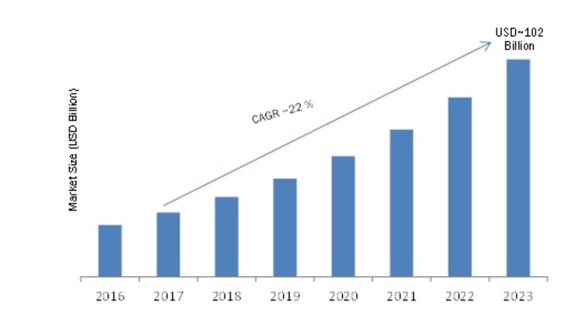 Mobile Marketing Market 2019 Business Scenario, Global Leading Players, Industry Segments, Regional Analysis and Growth Drivers to 2023