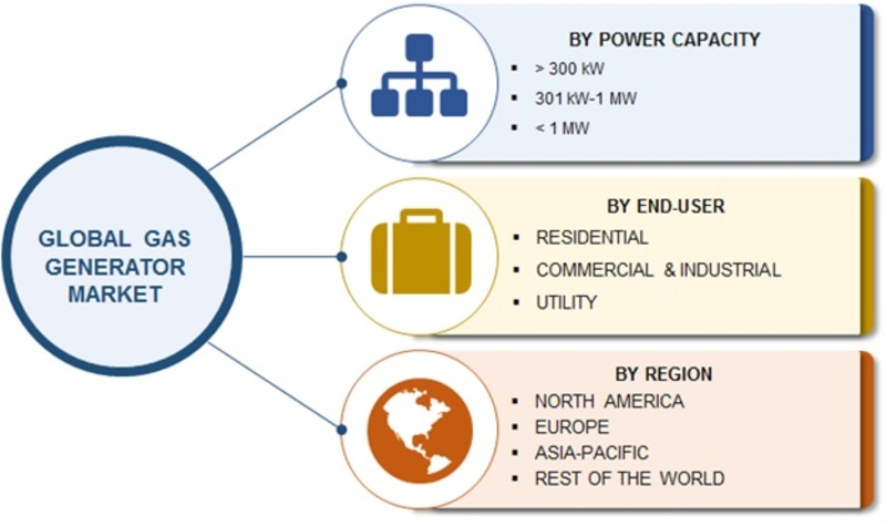 Gas Generator Market 2019 Competitive Scenario, Industry Expansion Strategies, Size, Share, Development Trends and Regional Forecast to 2023