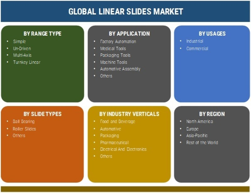 Linear Slides Market 2019 Global Size, Share, Segments, Industry Insights, Key Manufacturers, Business Growth, Outlook And Regional Analysis Forecast To 2025
