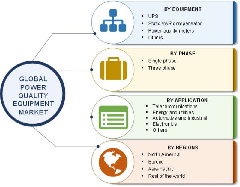 Power Quality Equipment Market 2019 Overview, Business Growth, Current Trends, Top Players, Opportunities and Comprehensive Research Study Till 2023