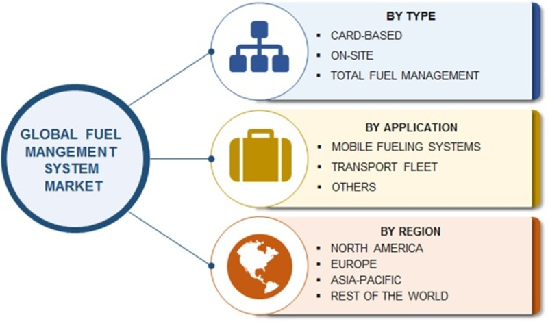 Fuel Management System Market 2019 Global Industry Size, Share, Major Segments, Demand, Regional Trends and Forecast to 2023