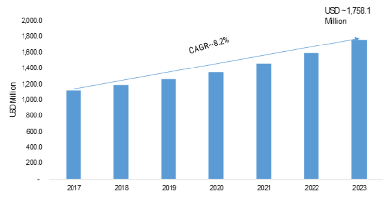 Spectrum Analyzer Market 2019 Global Industry Size, Analysis, Emerging Opportunities, Company Profile and Industry Segments Poised for Strong Growth in Future 2023