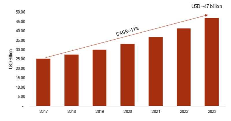 Mobile Unified Communication and Collaboration Market 2019 Graceful for a Touchy Development in the Near Future, Analysis, Share, Size, Trends, Industry Growth and Segment Forecasts To 2023