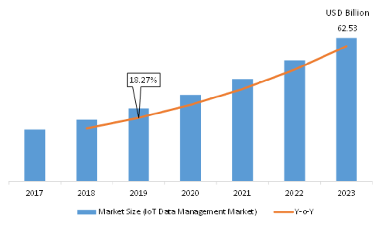 IoT Data Management Market 2019 Trends, Research, Analysis, Review, Real-time Info, Greater Growth Rate, Set for Massive Progress in the Nearby Future