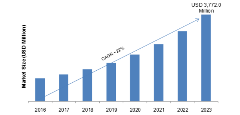 End User Experience Monitoring Market 2019 Size, Share, Growth, Forecast, analysis by Service Type, by Vertical, Industry analysis, Segmentation, Market Players, Trends 2023