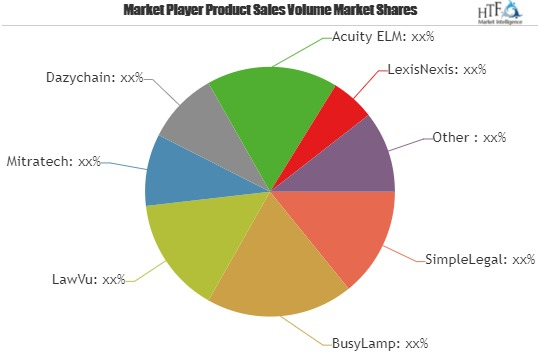 Legal Operations Software Market to Witness Huge Growth by 2025 | SimpleLegal, BusyLamp, LawVu, Mitratech, Dazychain