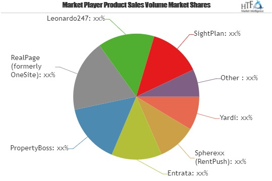 Multifamily Software Market Expected to Secure Notable Revenue Share During 2019 to 2025 | Major Players: Yardi, Spherexx, Entrata, PropertyBoss