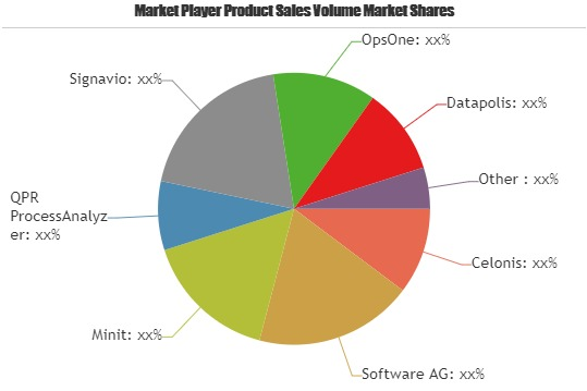 Process Mining Software Market Shares, Strategies and Forecast Worldwide, 2019 to 2025| Key Players: Celonis, Software, Minit, QPR ProcessAnalyzer