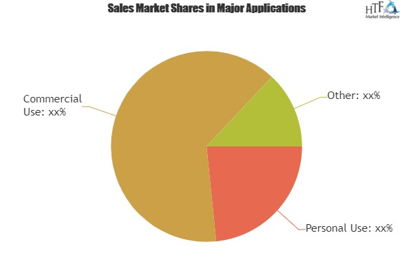 App Development Software Market Analysis By Trends Segment Revenue Forecast Top Players|Forms On Fire, InVision, Bohemian, Axure Software