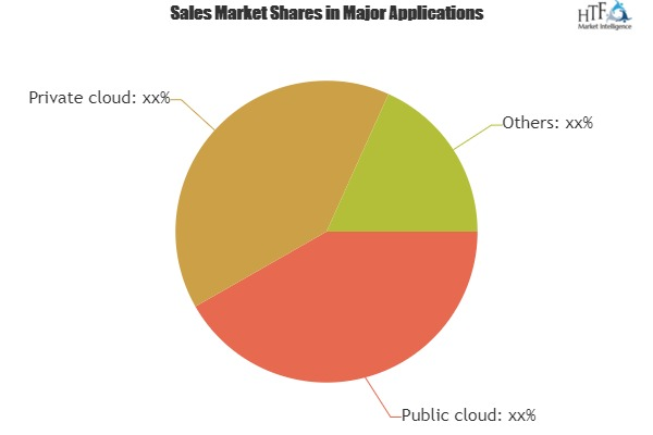 Cloud Based Data Management Services Market Analysis By Industry Share Types Region And Overview 2025|Actian, CISCO, Fujitsu