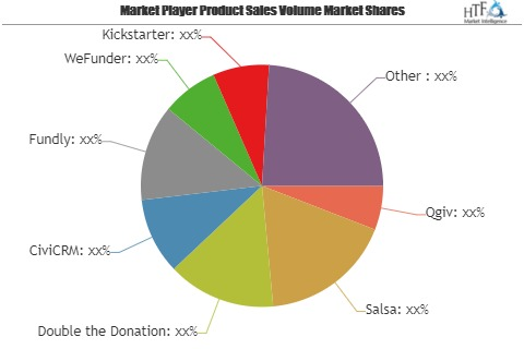 What Will Be The Growth Of Online Fundraising Platforms Market? Players Evolve: Fundly, WeFunder, Kickstarter, Kiva