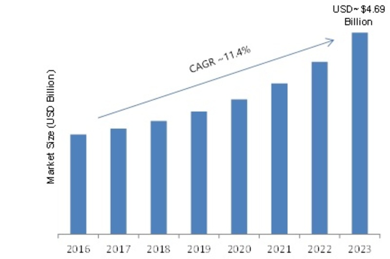 Next-Generation Firewall Market 2019 Development Status, Sales Revenue, Business Growth, Regional Trends, Emerging Technologies, Industry Growth by Forecast to 2023