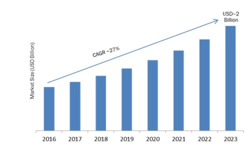Self-Learning Neuromorphic Chip Market Leading Growth Drivers, Emerging Audience Segmentation, Application, Technology, Segmentation, Opportunity & Forecast 2019 to 2023