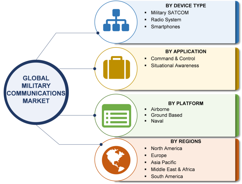New Tools and Technology Development will Drive Military Communications Market in Coming Years: Northrop Grumman, Lockheed Martin, BAE, Thales, Raytheon, Rockwell Collins, General Dynamics and Airbus
