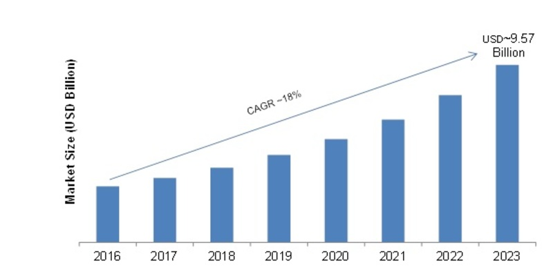 Video Streaming Software Market 2019 Business Trends, Sales, Supply, Demand, Profit Analysis, Size and Segments by Forecast to 2023