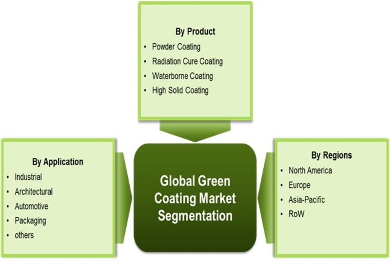 Green Coating Market 2019 - Business Revenue, Future Growth, Trends Plans, Top Key Players, Business Opportunities, Industry Share, Global Size Analysis by Forecast to 2022