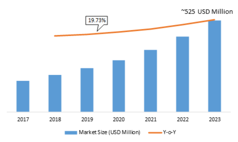 Application Release Automation Market 2019 Size | Industry Analysis, Key Findings, Share, by Service Type, Segmentation, Development Trends, Revenue, In-Depth Analysis with Specifications