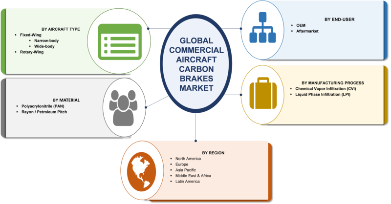 Aircraft Carbon Brakes Market 2019: Global Industry Dynamics, Corporate Financial Plan, Business Competitors, Emerging Technologies, Supply and Revenue With Regional Trends By Forecast 2023