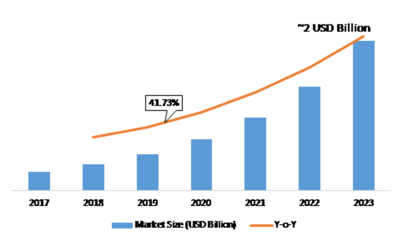 User and Entity Behavior Analytics Market 2019 Growth Prediction, Upcoming Trends, Opportunity Assessment, Worldwide Growth, Market Players, Industry analysis, by Vertical, Forecast to 2023