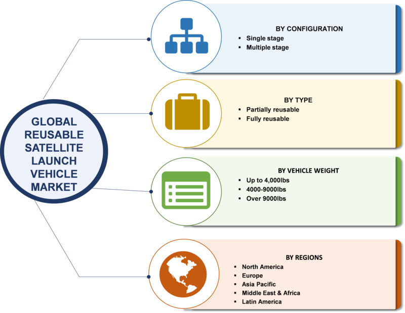 Reusable Satellite Launch Vehicle (RSLV) Market 2019 Growth, Pricing, Features, Reviews & Comparison of Alternatives & Global Industry to Observe Strong Development by 2023