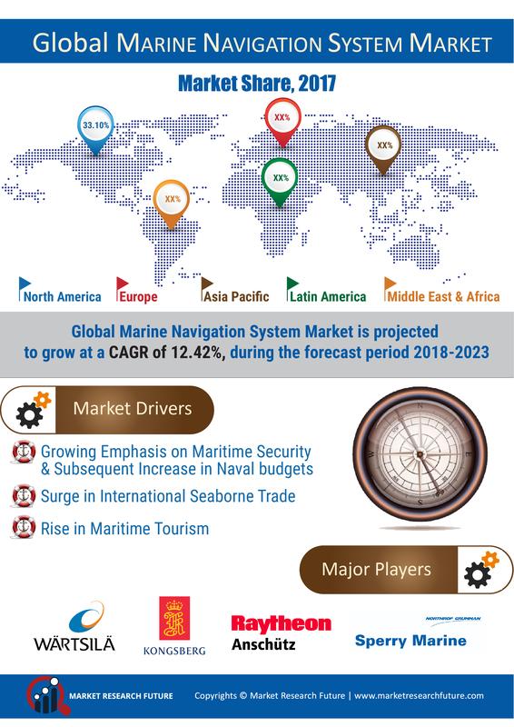 Marine Navigation Systems Market 2019 Global Size, Regional Outlook, End User, Development, Emerging Technology, Innovation, Segmentation, Strategy, Growth Opportunities, Latest Trends Forecast 2023