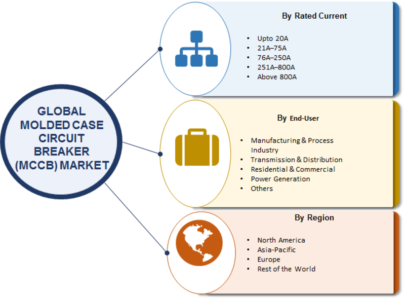 Molded Case Circuit Breakers (MCCB) Market 2019: Global Size, Share, Growth Opportunities, , Competitive Landscape and Comprehensive Research Till 2023