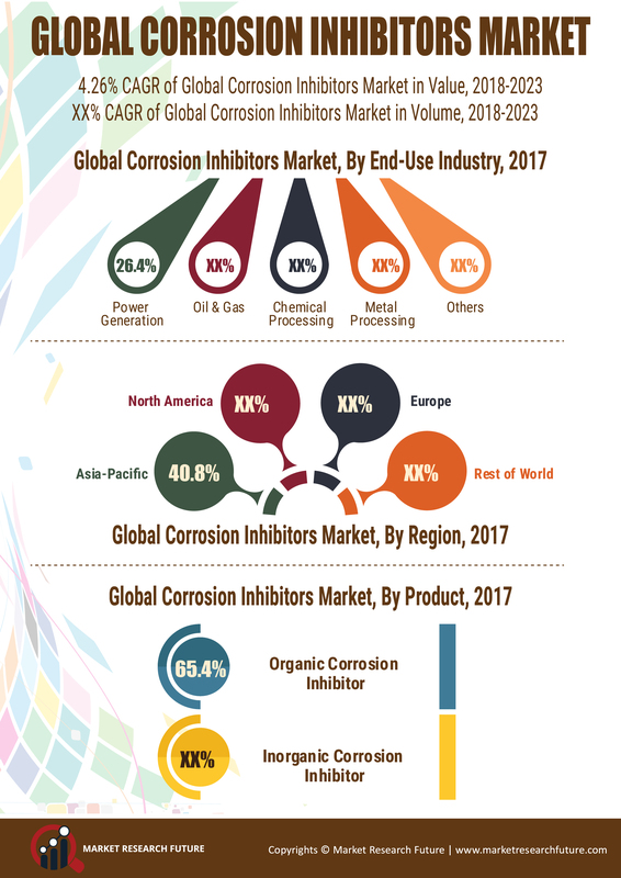 Corrosion Inhibitors Market 2019: With Top Key Player and Countries Data: Trends and Forecast 2023, Industry Analysis by Regions, Type and Applications