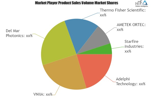 Neutron Generators Market: The Industry is Booming Worldwide with Key Players- Epic, EClinicalWorks, McKesson, Allscripts