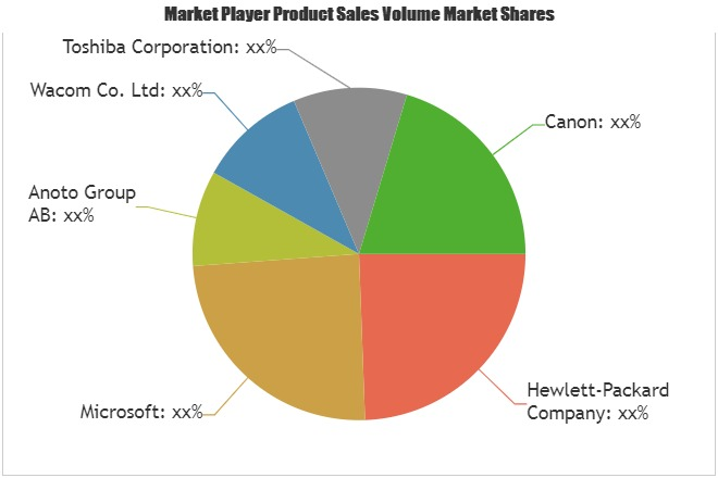 Digital Pen Market to Witness Massive Growth by 2023  Key Players: Microsoft, Anoto Group AB, Wacom