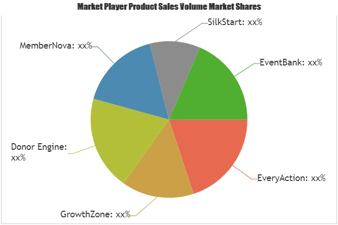 Membership Software Market: What will be the growth in Next Five Years| EveryAction, GrowthZone, Donor Engine, MemberNova