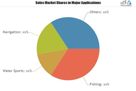 Surf Watches Market to Witness Huge Growth by Key Players  Casio Computer, Quiksilver, Nixon, Rip Curl, Vestal Watches