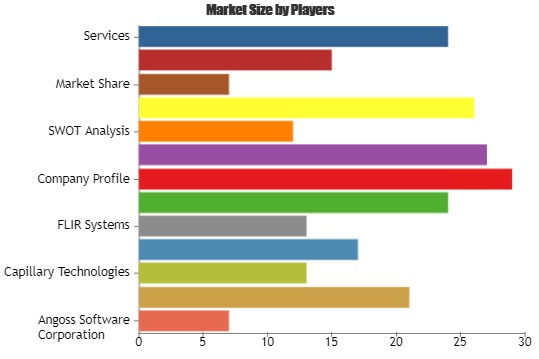 Retail Analytics Market to Witness A Pronounce Growth during 2025| Key Players: Angoss Software, BRIDGEi2i Analytics Solutions Private, Capillary Technologies