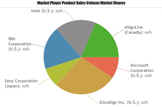 Digital Transaction Management Market to Set Phenomenal Growth from 2019 to 2025| Key Players: Microsoft, DocuSign, Sony