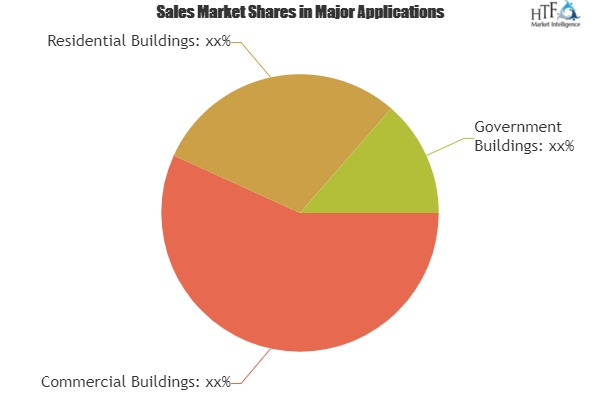 Intelligent Building Management Systems Market Expectation Surges With Rising Demand And Changing Trends Siemens Building Technology, Honeywell Automation, Johnson Controls
