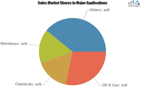 Tank Container Shipping Market To Witness Astonishing Growth With Leading Players|Bulkhaul, Den Hartogh Logistics, HOYER Group
