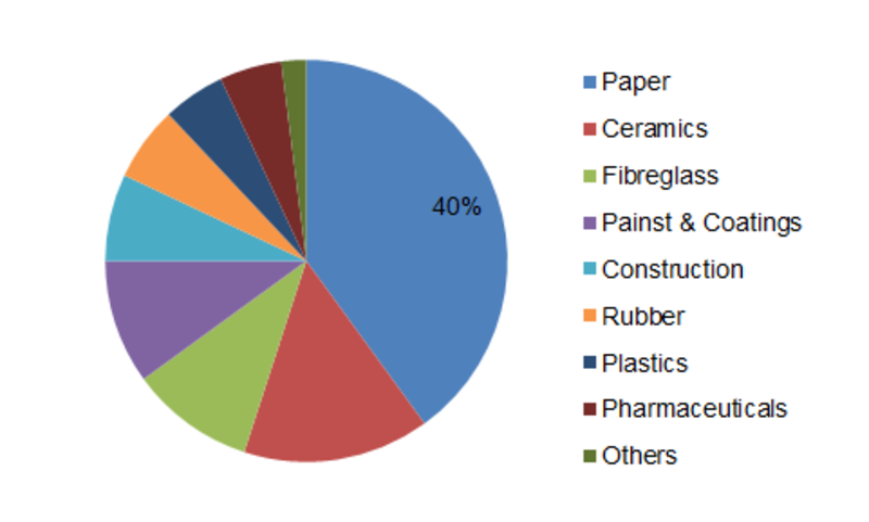 Kaolin Market 2019 - Business Revenue, Future Growth, Trends Plans, Top Key Players, Business Opportunities, Industry Share, Global Size Analysis by Forecast to 2023