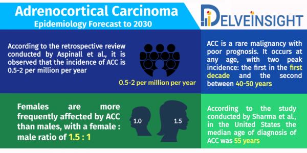 Adrenocortical Carcinoma Epidemiology Forecast