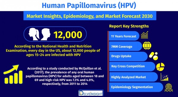 human-papillomavirus-hpv-market-size-share-trends-growth-and-outlook