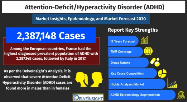attention-deficit-hyperactivity-disorder-adhd-market