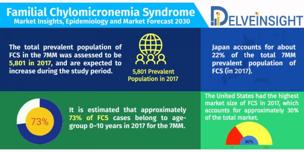 Familial Chylomicronemia Syndrome Market & Market Forecast