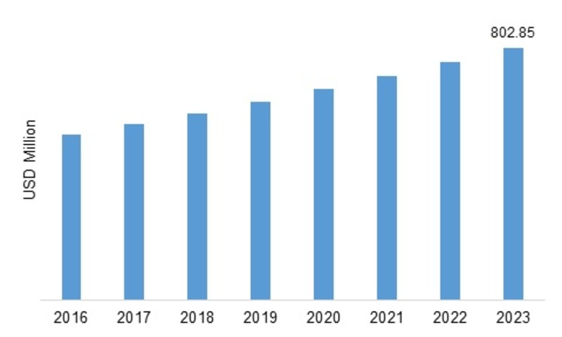 Paraformaldehyde Market Analysis by Key Manufacturers, Production Overview, Supply Demand and Shortage, Recent, Trends, Growth, And Regional Outlook and Forecast 2019-2023