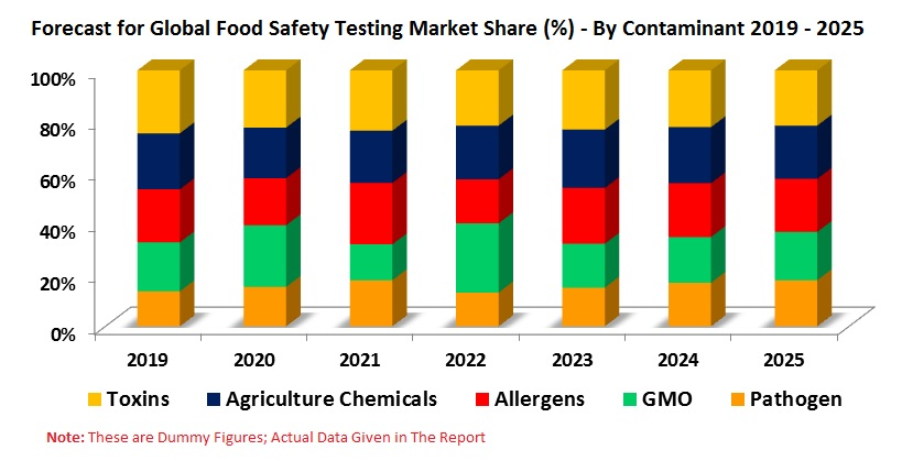 Food Safety Testing Market, Volume, Forecast & Global Analysis, By Contaminants, Technology, Regions, Companies