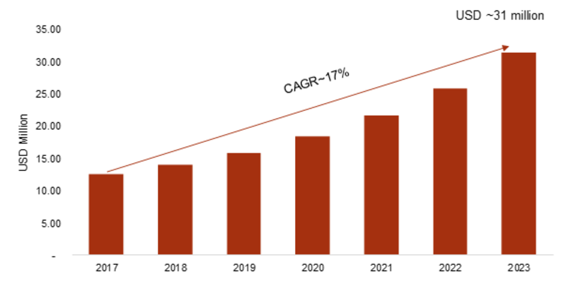 Delivery Robots Market 2019 Global Industry Size, Segmentation, Emerging Technology, Sales Revenue, Growth Factors, Future Trends, and Demand by Forecast to 2023