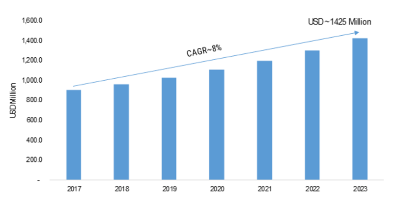 Flexible Heater Market 2019 Development, Demand, Growth Analysis, Sales Revenue, Latest Technology, Emerging Technology, Historical Demands by Regional Forecast to 2023
