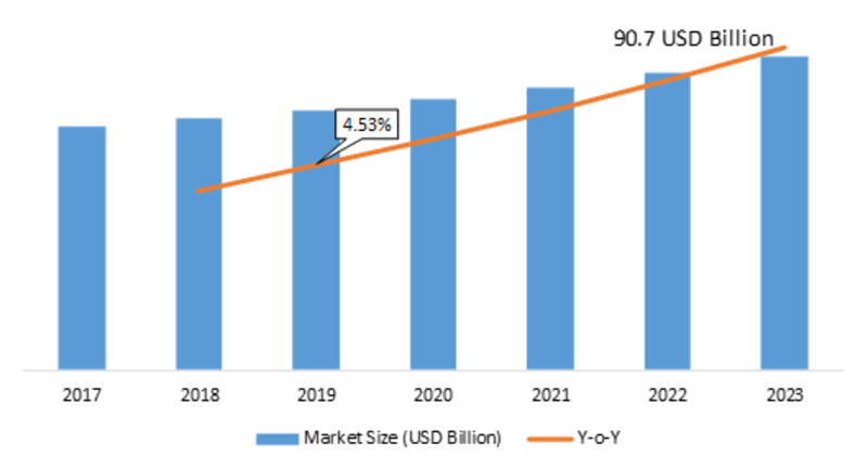 Industrial Valve Market Key Findings, Major Companies, Global Industry Size, Segmentation, Share, Regional Outlook, Competitive Strategies and Forecasts 2019 To 2023