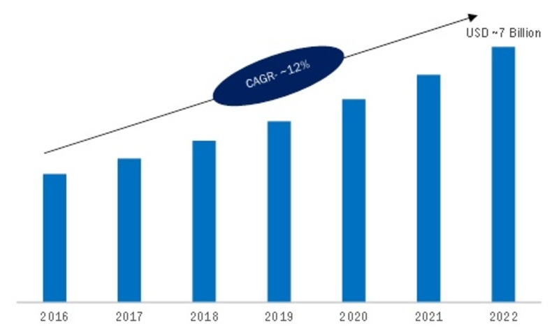 Precision Farming Market 2019 Segmentation, Future Trend, Global Industry Analysis, Emerging Technology, Sales Revenue and Comprehensive Research Study Till 2023