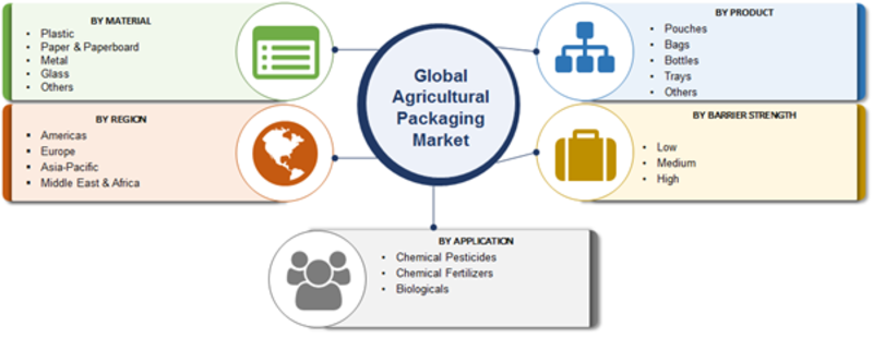 Agricultural Packaging Market 2019 Global Analysis, Top Manufacturers, Business Strategies, Growth, Future Scope, Challenges, Opportunities, Trends, Outlook And Forecast To 2023